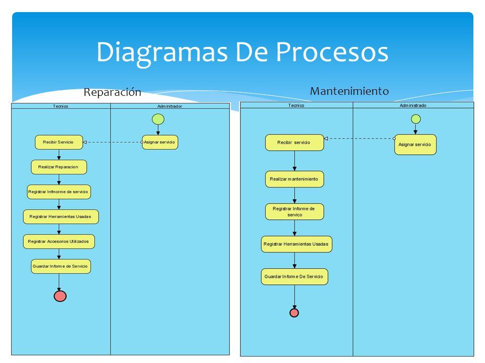 Diagramas De Procesos Reparación Mantenimiento