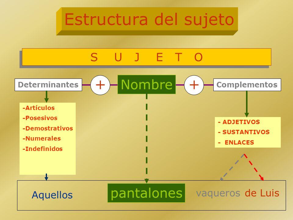 Estructura del sujeto + + Nombre pantalones S U J E T O vaqueros
