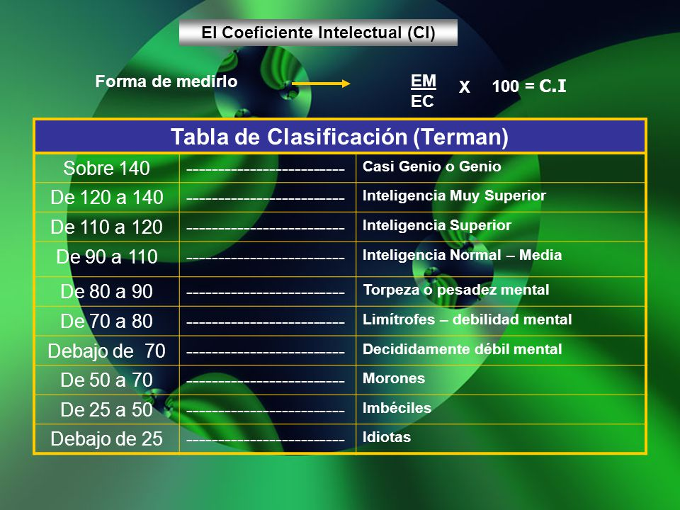 El Coeficiente Intelectual (CI) Tabla de Clasificación (Terman)