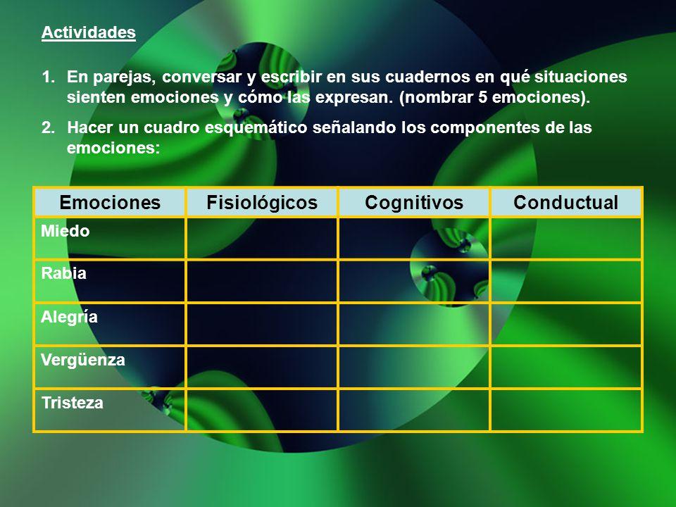 Emociones Fisiológicos Cognitivos Conductual