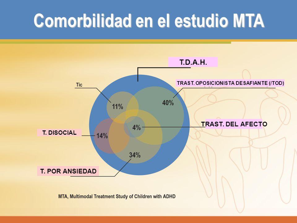 Comorbilidad en el estudio MTA TRAST. OPOSICIONISTA DESAFIANTE (/TOD)
