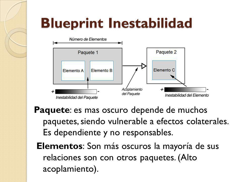 Blueprint Inestabilidad