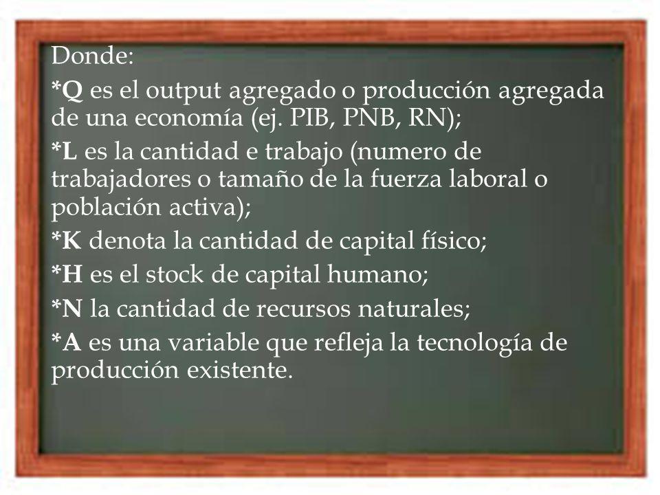 Donde: *Q es el output agregado o producción agregada de una economía (ej.