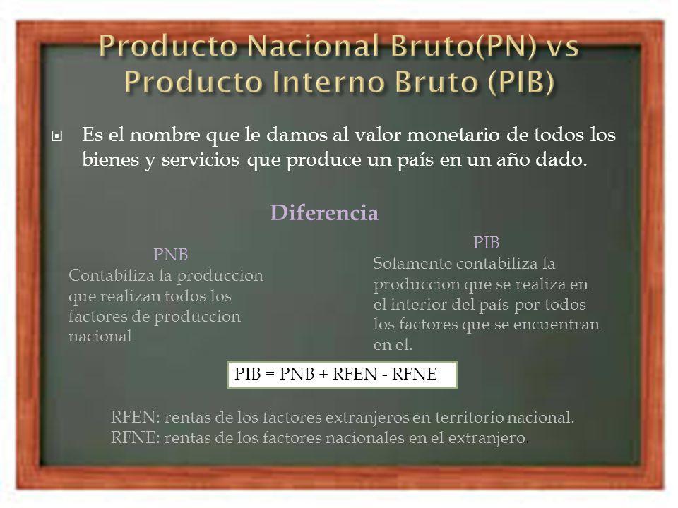 Producto Nacional Bruto(PN) vs Producto Interno Bruto (PIB)