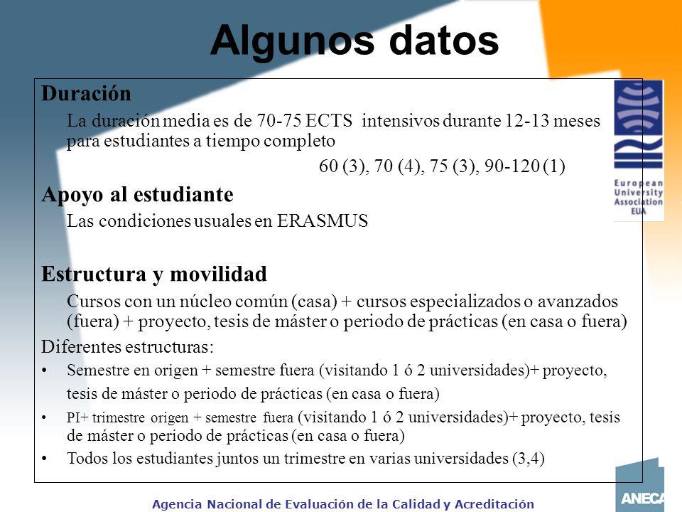 Algunos datos Duración Apoyo al estudiante Estructura y movilidad