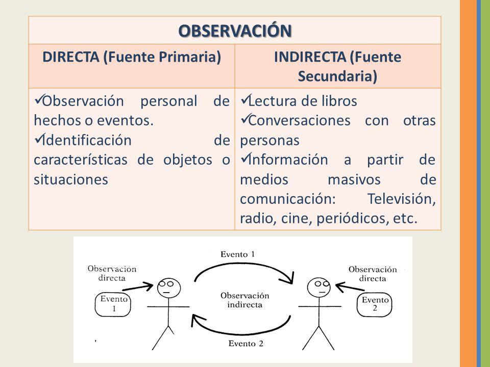 DIRECTA (Fuente Primaria) INDIRECTA (Fuente Secundaria)