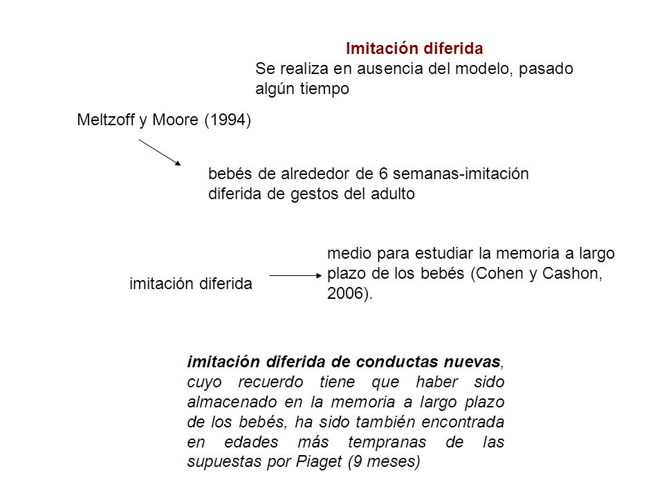 Imitación diferida Se realiza en ausencia del modelo, pasado algún tiempo. Meltzoff y Moore (1994)