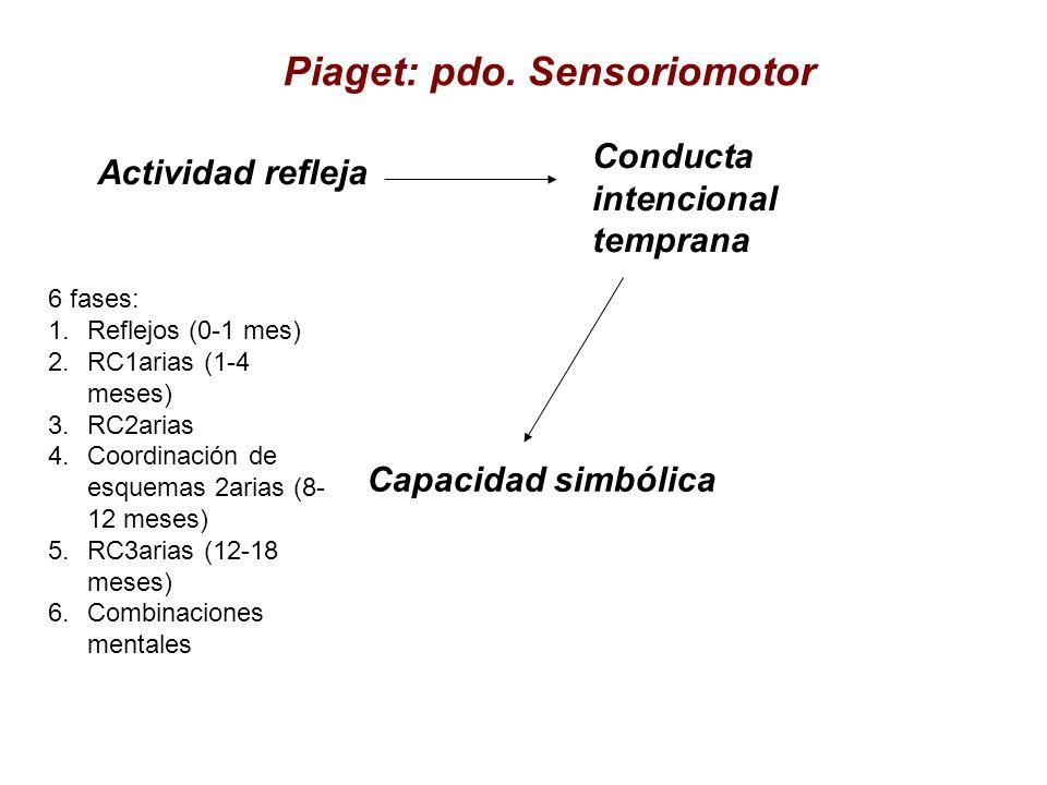 Piaget: pdo. Sensoriomotor