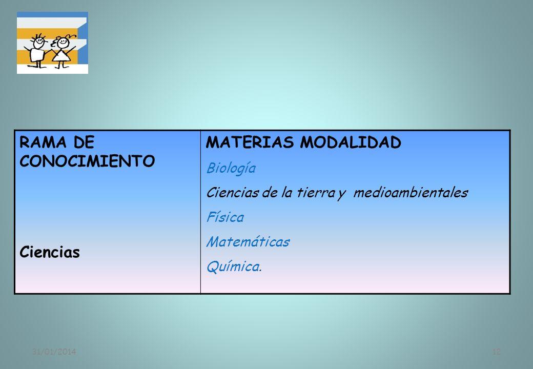 RAMA DE CONOCIMIENTO Ciencias MATERIAS MODALIDAD Biología