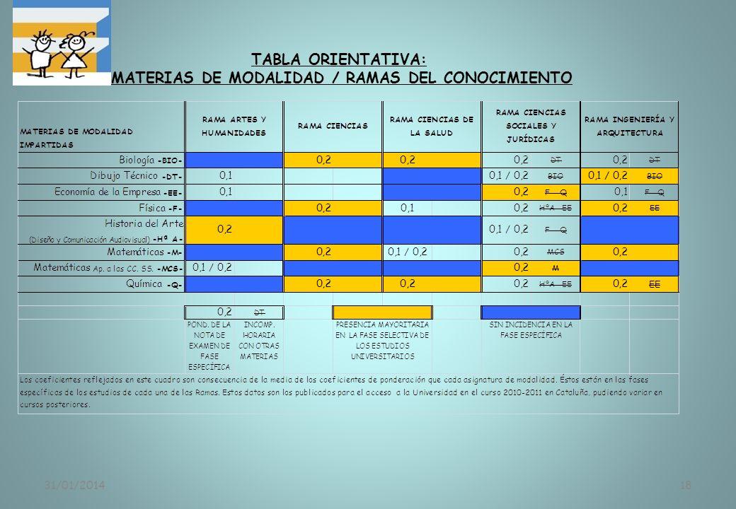 MATERIAS DE MODALIDAD / RAMAS DEL CONOCIMIENTO