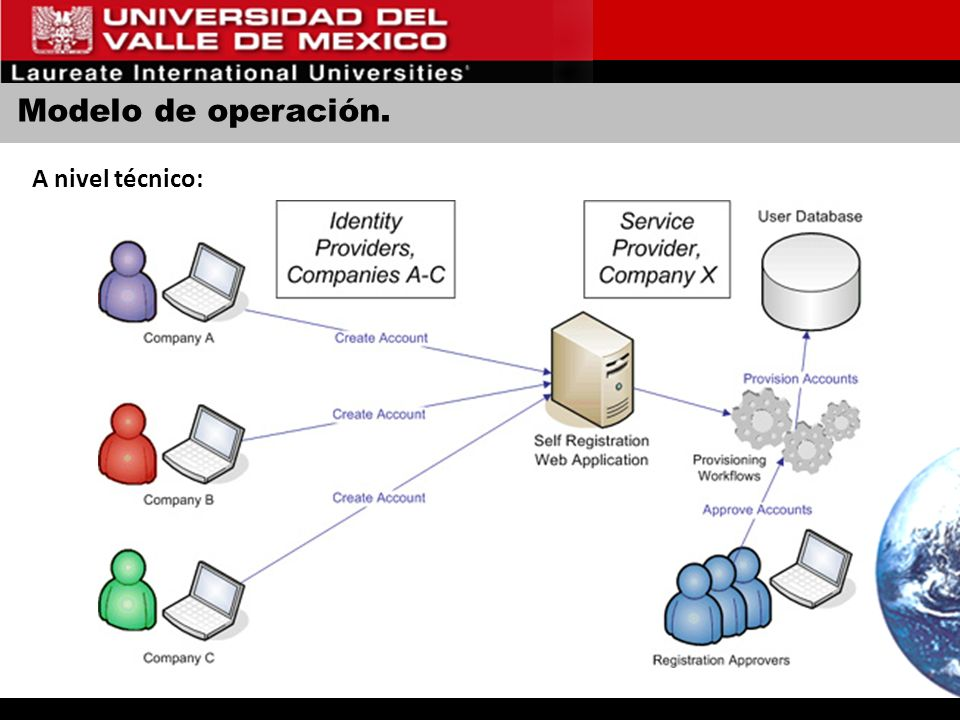 Modelo de operación. A nivel técnico: