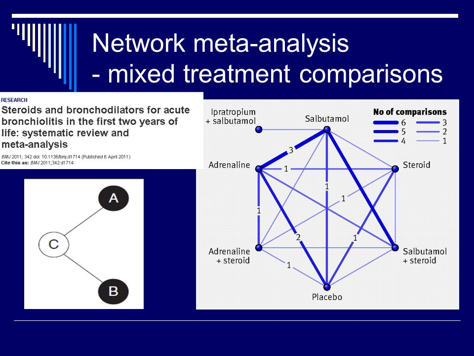 Network meta-analysis - mixed treatment comparisons