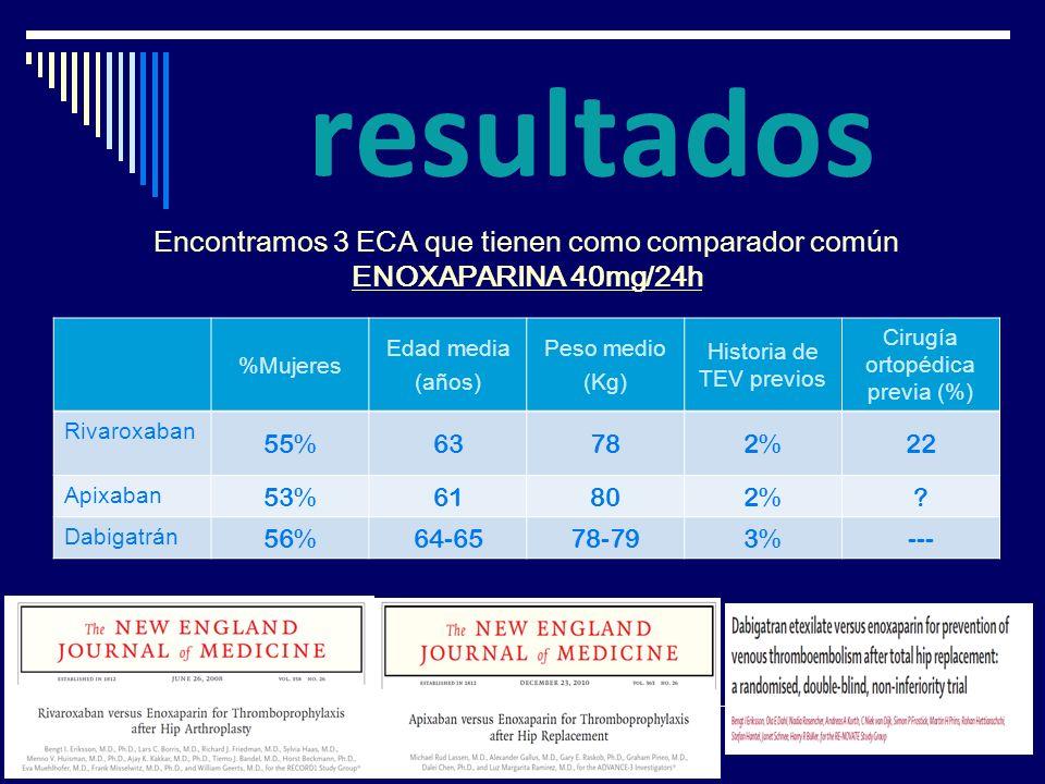 resultadosEncontramos 3 ECA que tienen como comparador común ENOXAPARINA 40mg/24h. %Mujeres. Edad media.