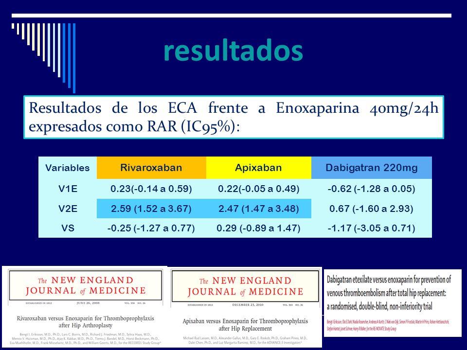 resultadosResultados de los ECA frente a Enoxaparina 40mg/24h expresados como RAR (IC95%): Variables.