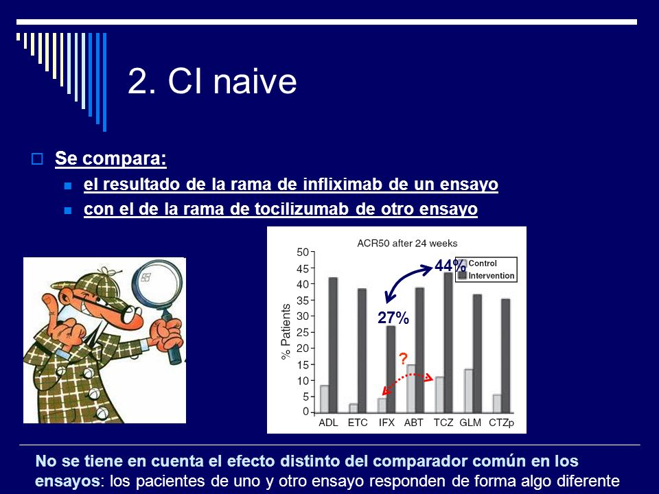 2. CI naiveSe compara: el resultado de la rama de infliximab de un ensayo. con el de la rama de tocilizumab de otro ensayo.