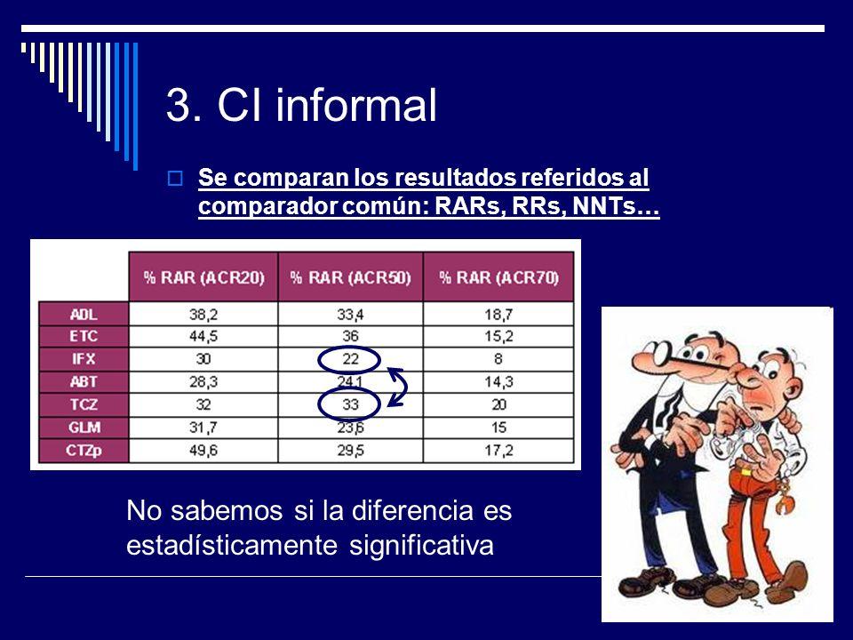 3. CI informalSe comparan los resultados referidos al comparador común: RARs, RRs, NNTs…