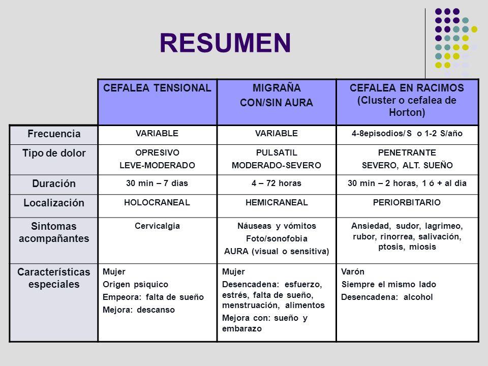 RESUMEN CEFALEA TENSIONAL MIGRAÑA CON/SIN AURA