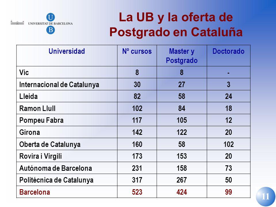 La UB y la oferta de Postgrado en Cataluña