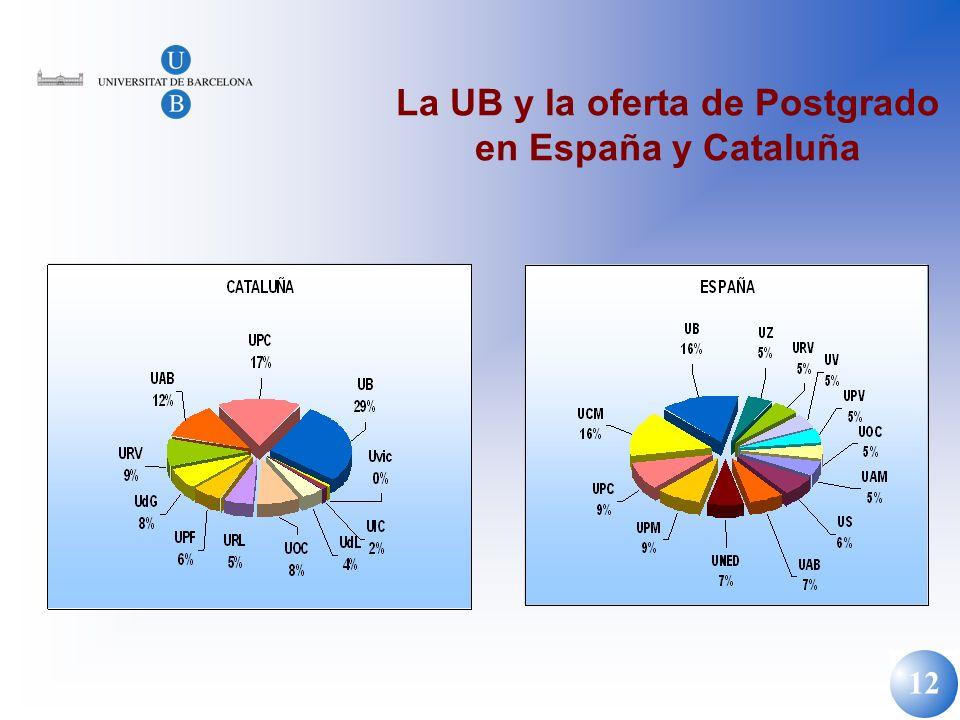 La UB y la oferta de Postgrado en España y Cataluña