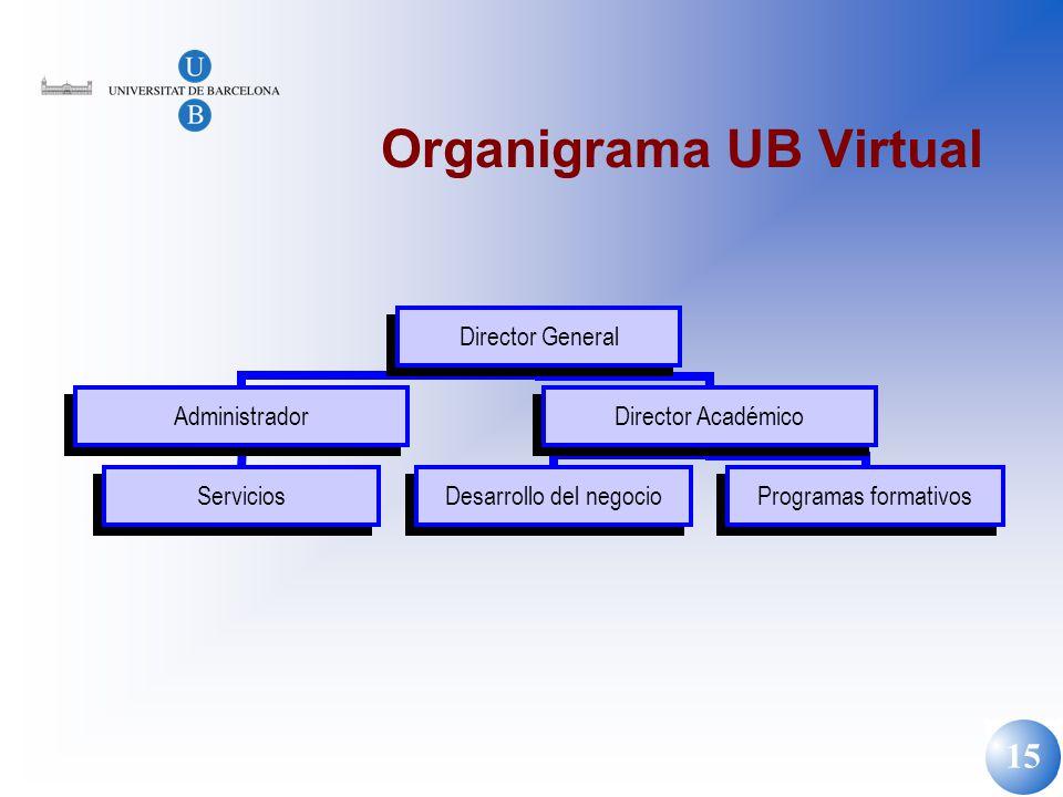 Organigrama UB Virtual