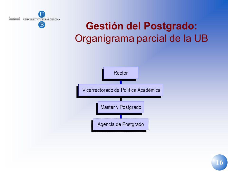 Gestión del Postgrado: Organigrama parcial de la UB