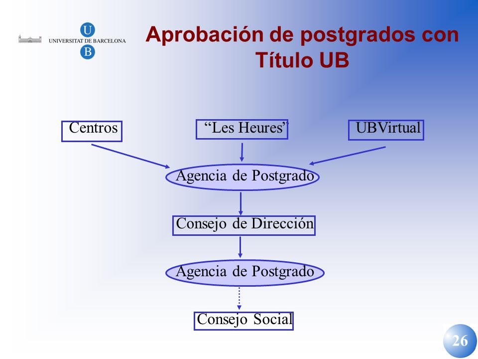 Aprobación de postgrados con Título UB