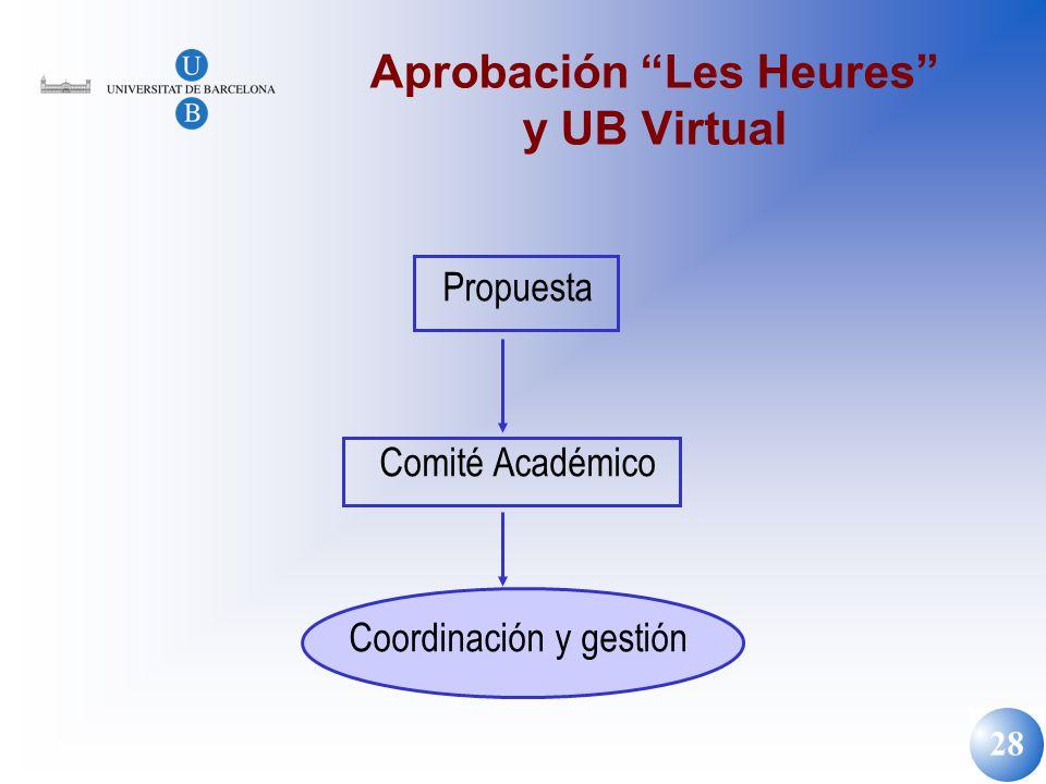 Aprobación Les Heures y UB Virtual