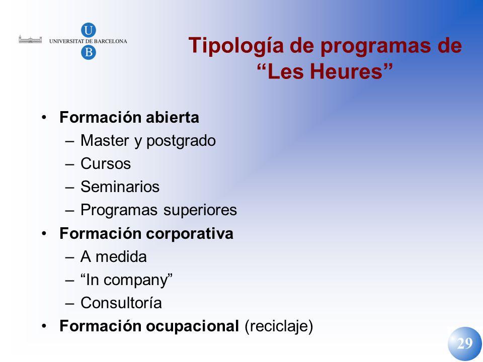 Tipología de programas de Les Heures