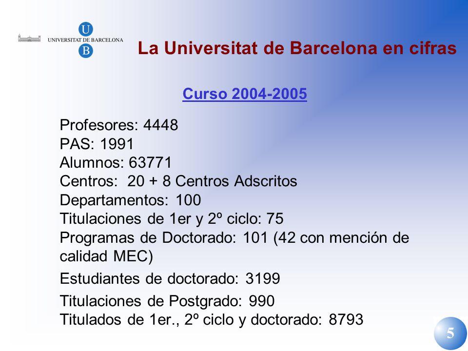 La Universitat de Barcelona en cifras