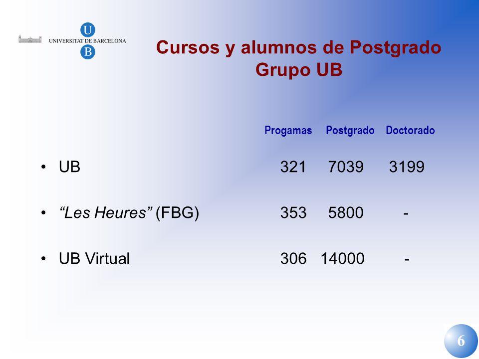 Cursos y alumnos de Postgrado Grupo UB