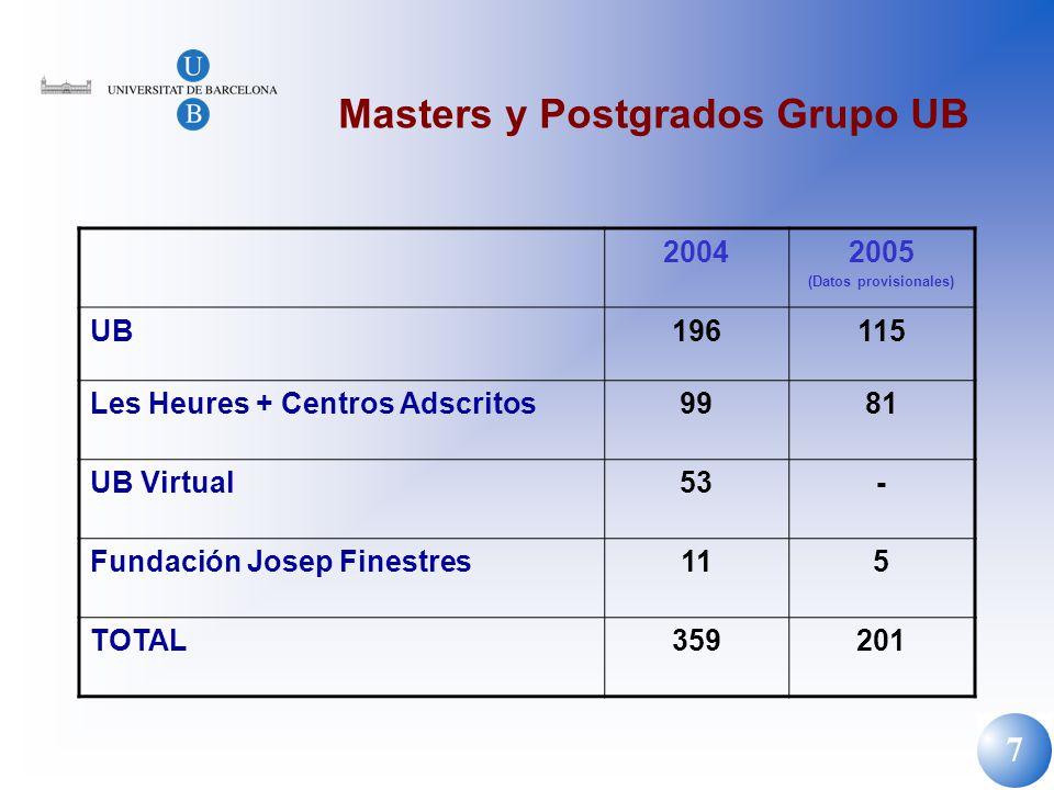 Masters y Postgrados Grupo UB