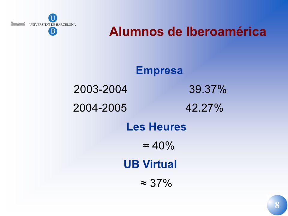 Alumnos de Iberoamérica
