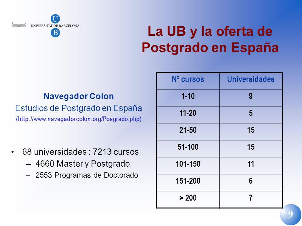 La UB y la oferta de Postgrado en España