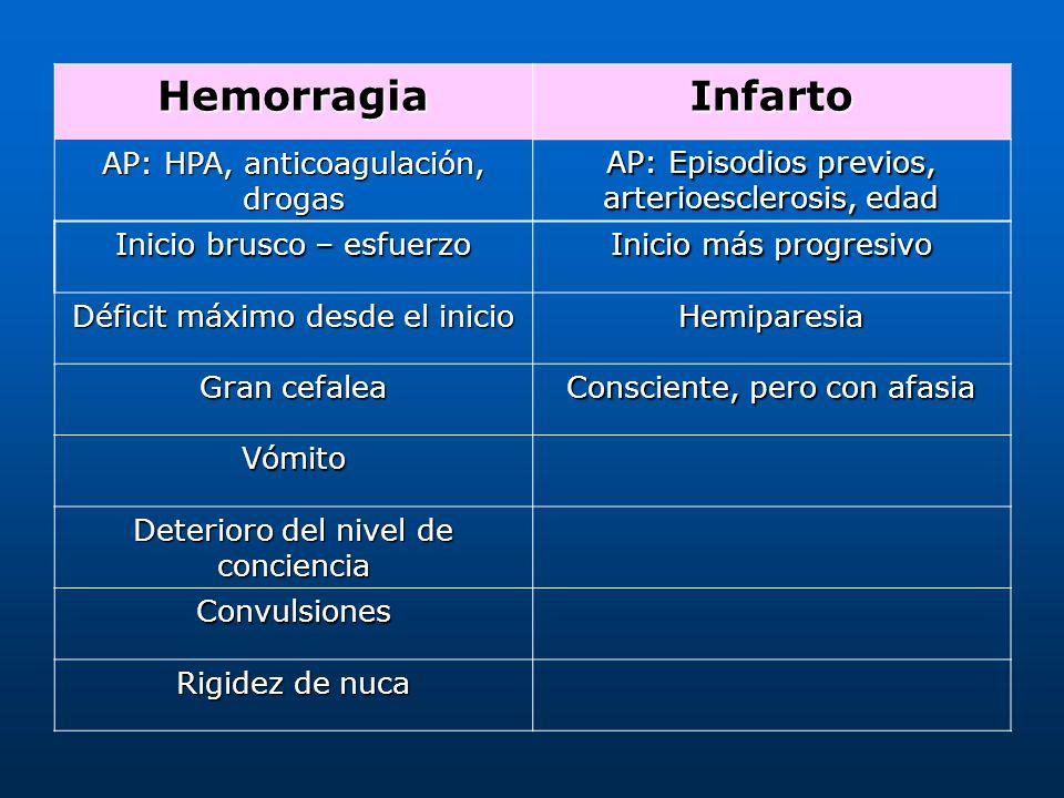 Hemorragia Infarto AP: HPA, anticoagulación, drogas
