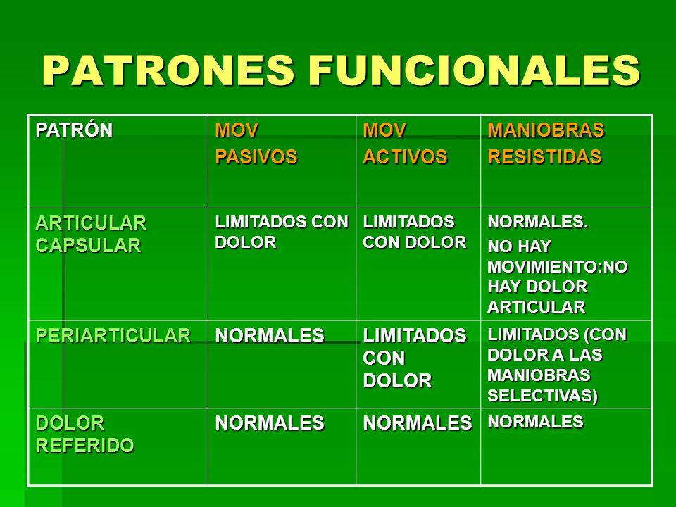 PATRONES FUNCIONALES PATRÓN MOV PASIVOS ACTIVOS MANIOBRAS RESISTIDAS