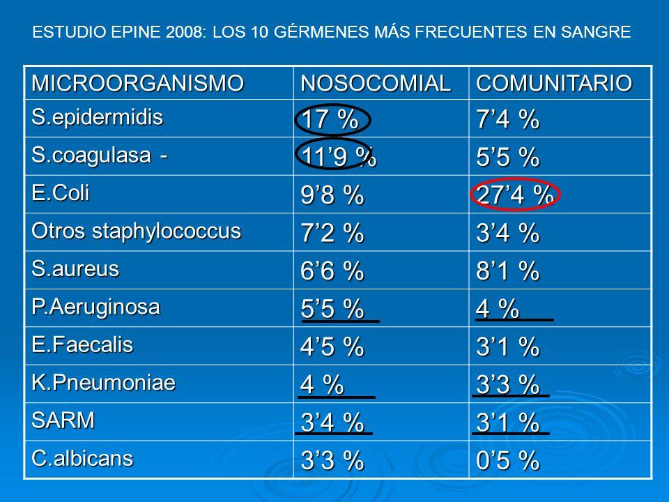 17 % 7'4 % 11'9 % 5'5 % 9'8 % 27'4 % 7'2 % 3'4 % 6'6 % 8'1 % 4 % 4'5 %