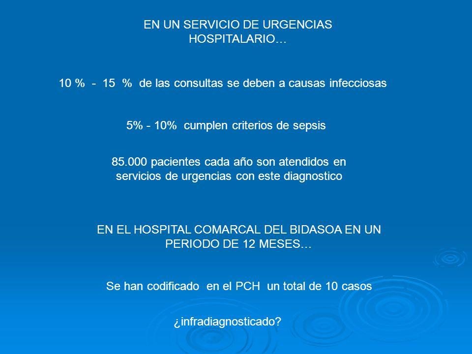 EN UN SERVICIO DE URGENCIAS HOSPITALARIO…