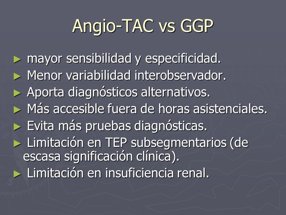 Angio-TAC vs GGP mayor sensibilidad y especificidad.
