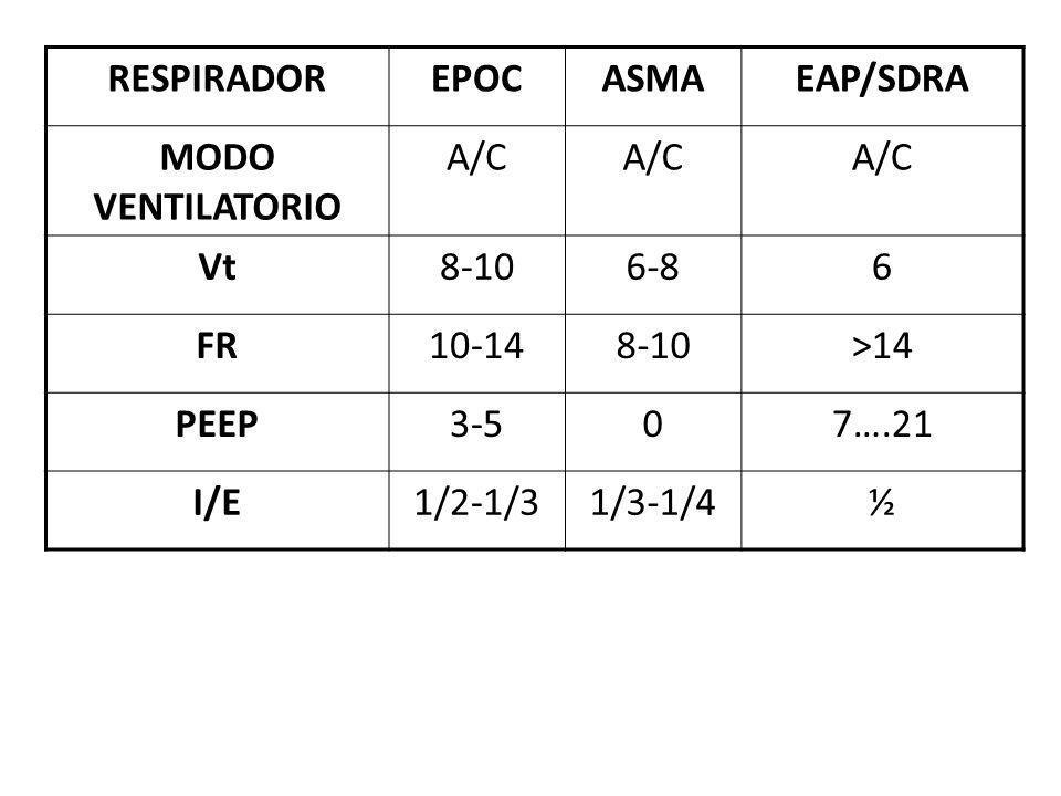 RESPIRADOR EPOC. ASMA. EAP/SDRA. MODO VENTILATORIO. A/C. Vt. 8-10. 6-8. 6. FR. 10-14. >14.