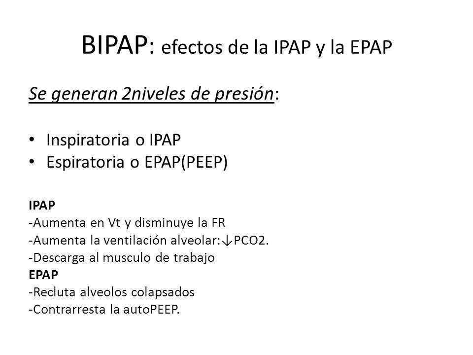 BIPAP: efectos de la IPAP y la EPAP