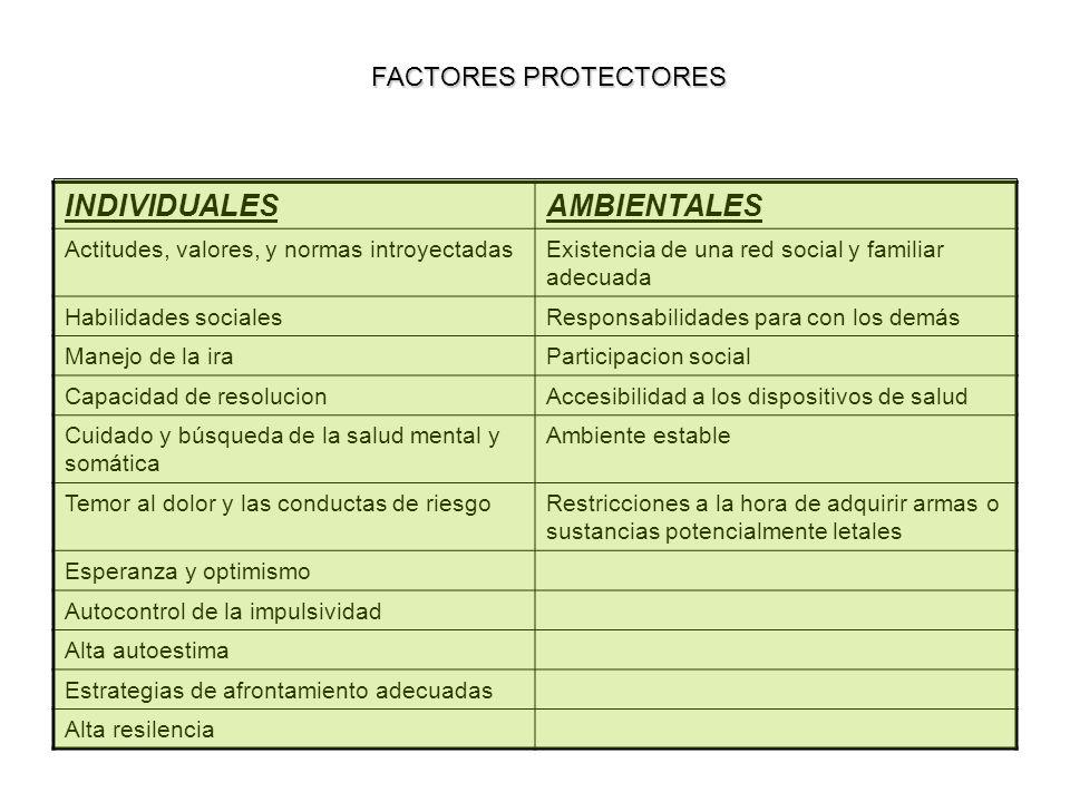 INDIVIDUALES AMBIENTALES FACTORES PROTECTORES