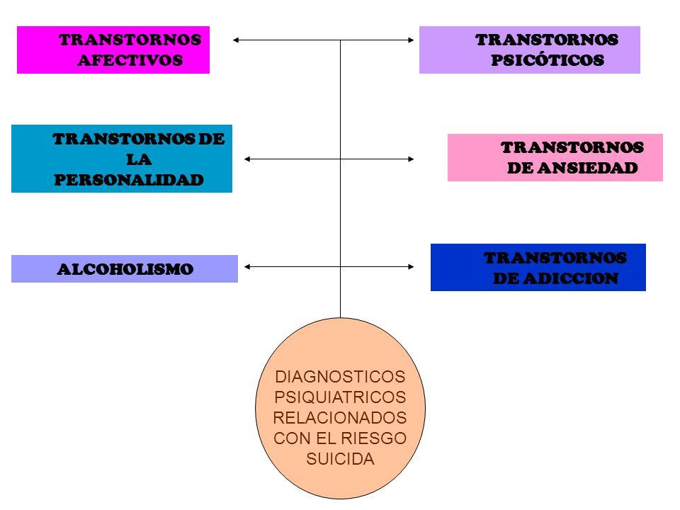 TRANSTORNOS AFECTIVOS TRANSTORNOS PSICÓTICOS