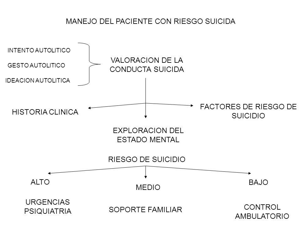 MANEJO DEL PACIENTE CON RIESGO SUICIDA