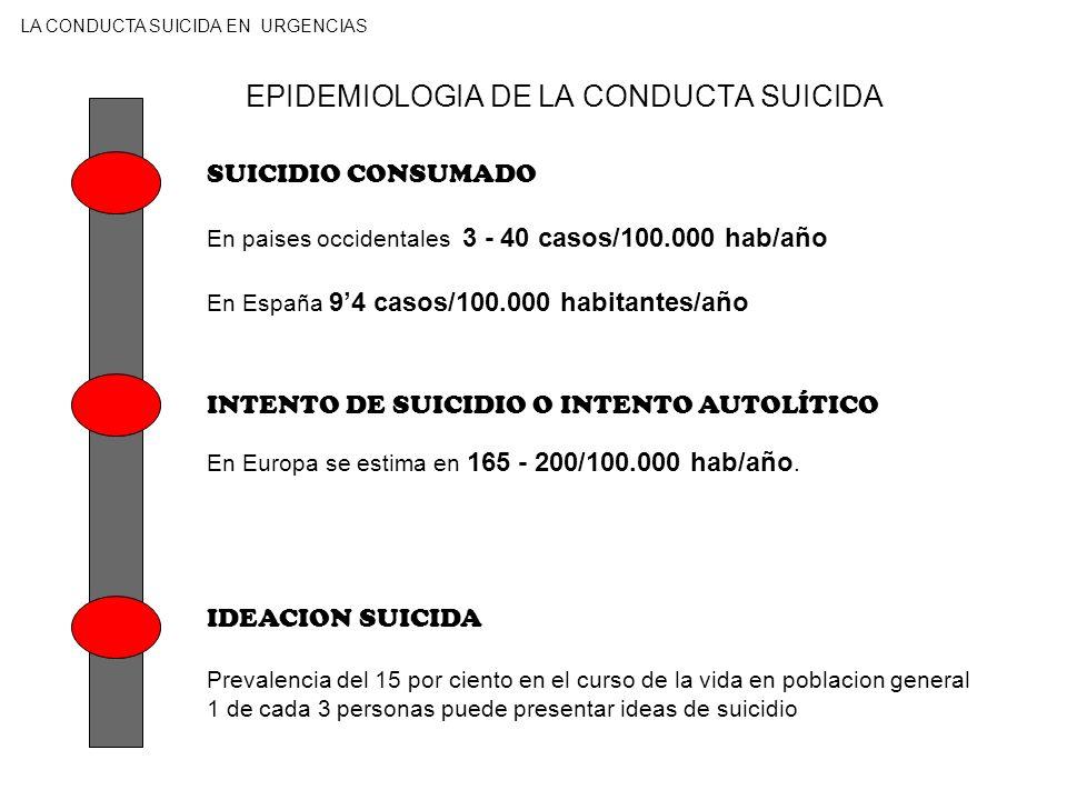 EPIDEMIOLOGIA DE LA CONDUCTA SUICIDA