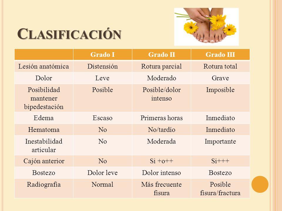 Clasificación Grado I Grado II Grado III Lesión anatómica Distensión