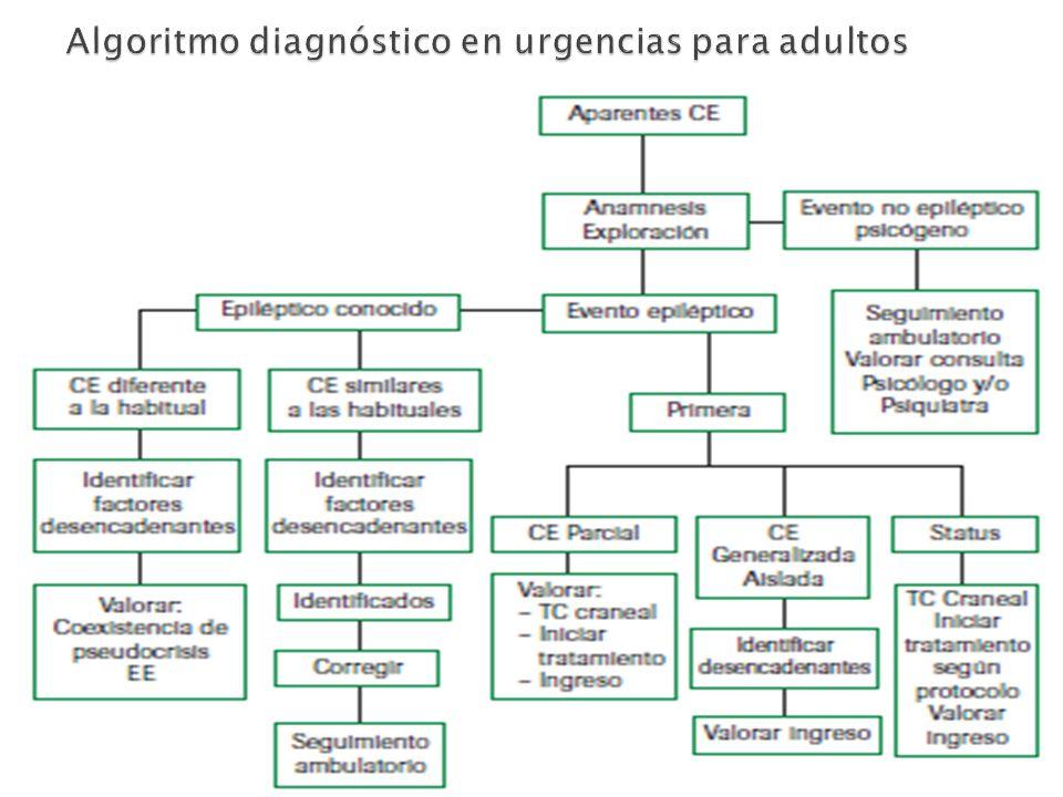 Algoritmo diagnóstico en urgencias para adultos