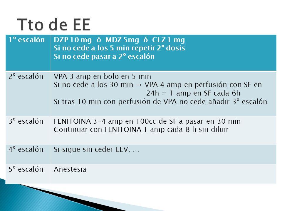 Tto de EE 1º escalón DZP 10 mg ó MDZ 5mg ó CLZ 1 mg