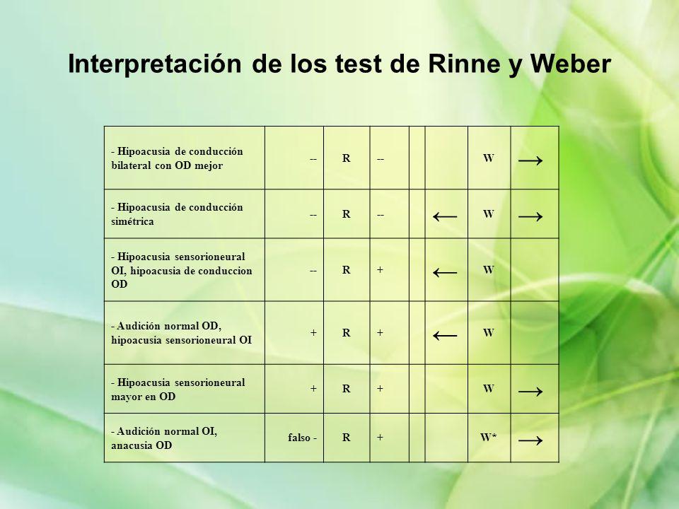 Interpretación de los test de Rinne y Weber