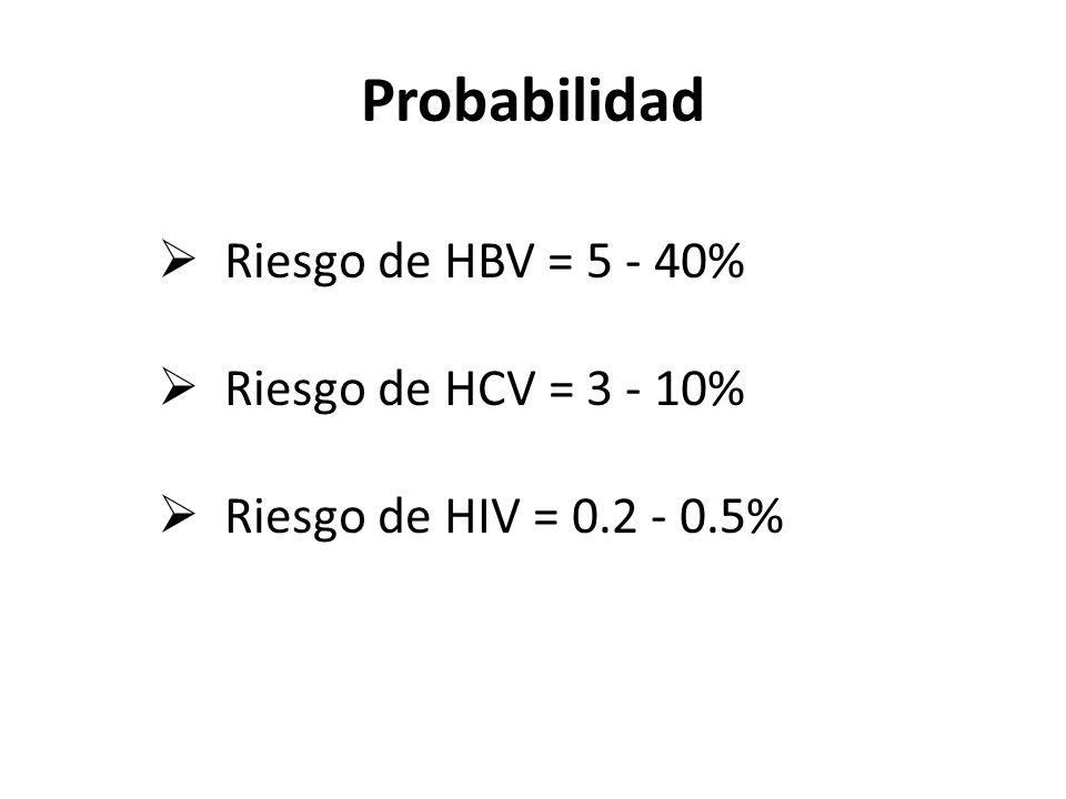 Probabilidad Riesgo de HBV = 5 - 40% Riesgo de HCV = 3 - 10%