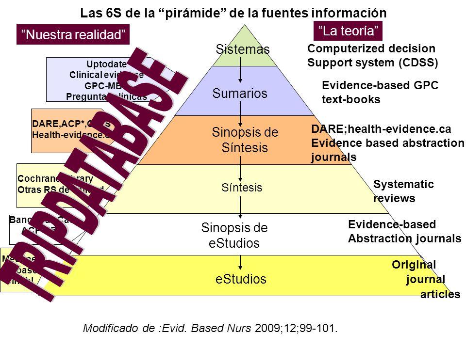 TRIPDATABASE Las 6S de la pirámide de la fuentes información